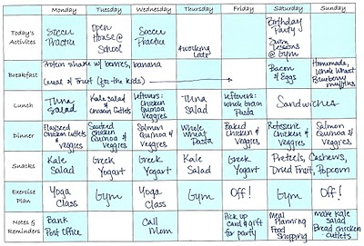 How to plan meals for the week